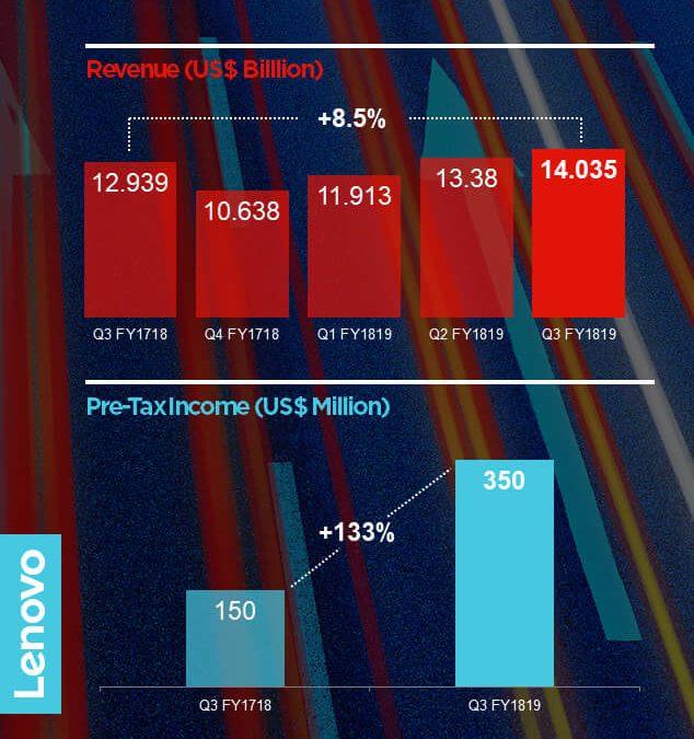 Lenovo отчете силно тримесечие с най-висок приход от четири години НАСАМ и рекордна печалба преди данъчно облагане